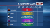 Chance for severe storms again Tuesday afternoon