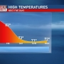 Mike Linden's Forecast | Record heat sticks around (for now)