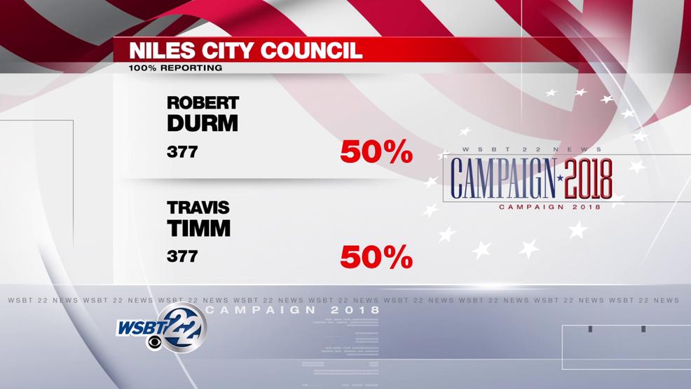 Niles City Council Race Tied Between Incumbent Councilman Robert