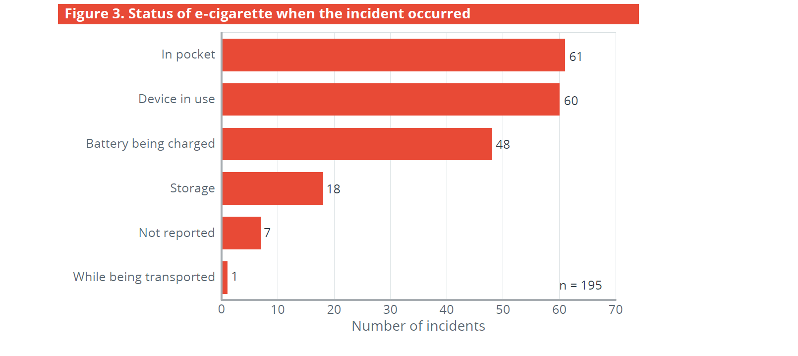 Federal study on e-cig fires and explosions