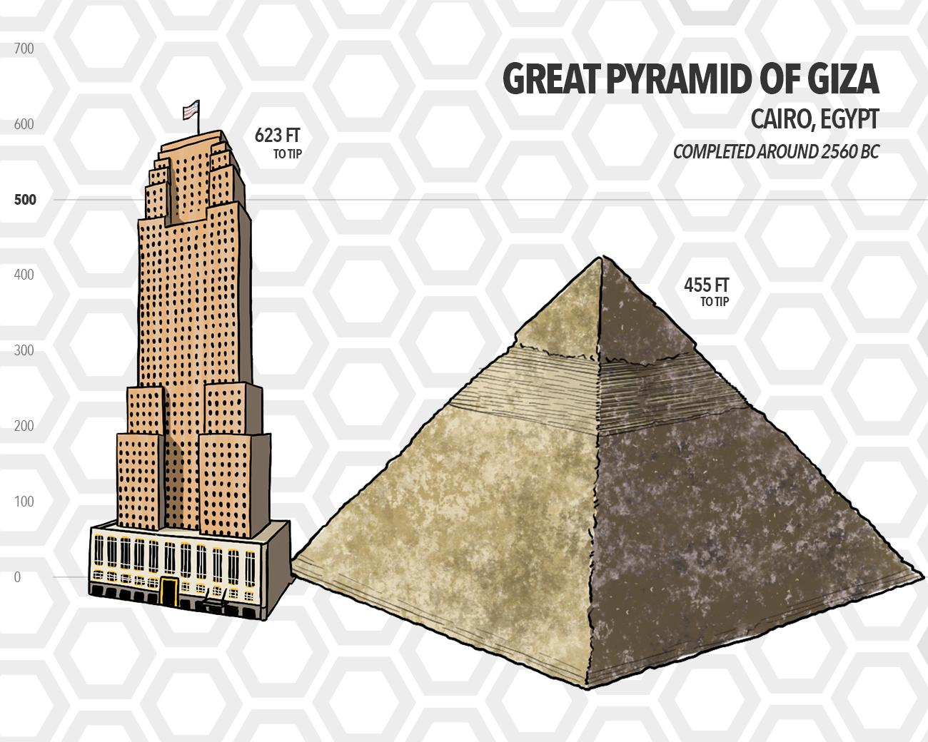 Built over 4,000 years before Carew Tower, the Great Pyramid of Giza in Cairo, Egypt stands a total of 455 feet tall. It is around 168 feet shorter than Carew Tower. (Source: Google) / Image: Phil Armstrong // Published: 5.15.19