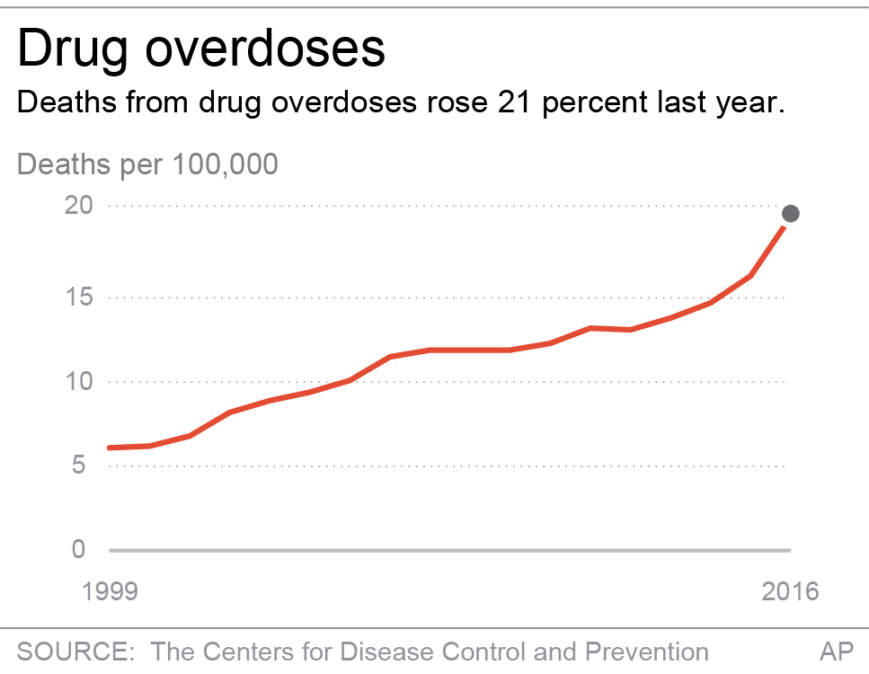 Chart shows drug-related death rates from 1999 to 2016. (AP)