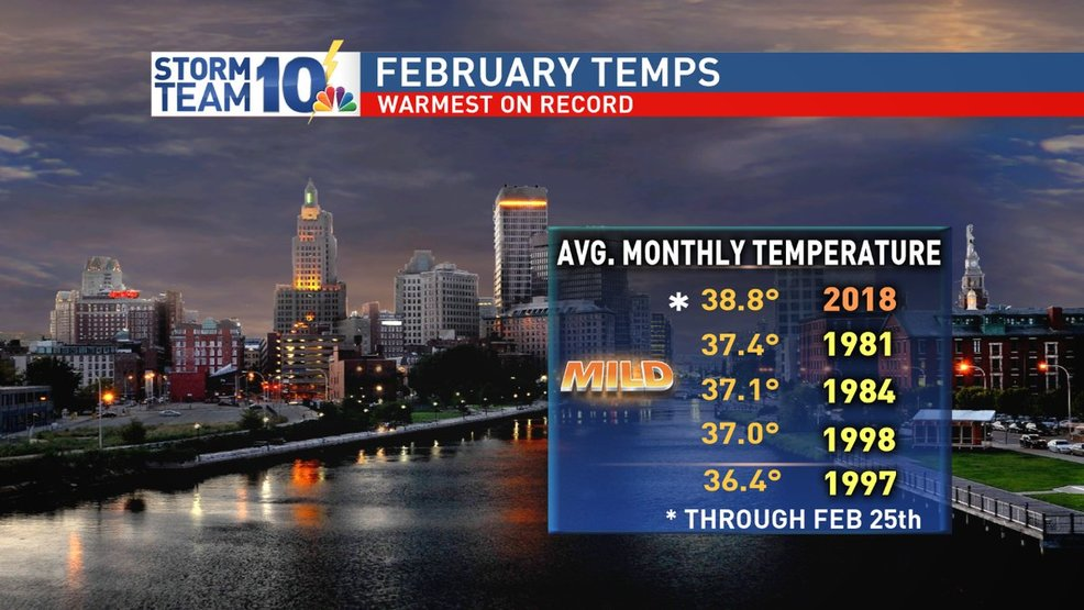 February finishing as mildest on record